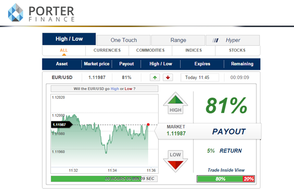 Porter finance binary options review